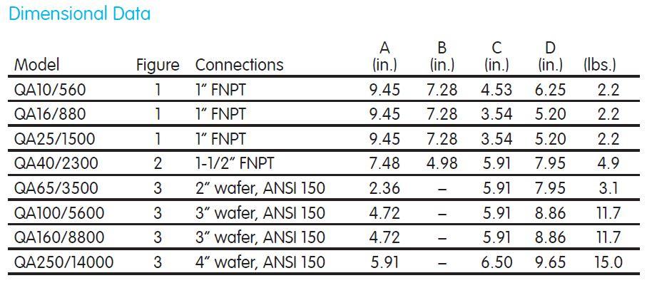 QA Dimensional Data Table