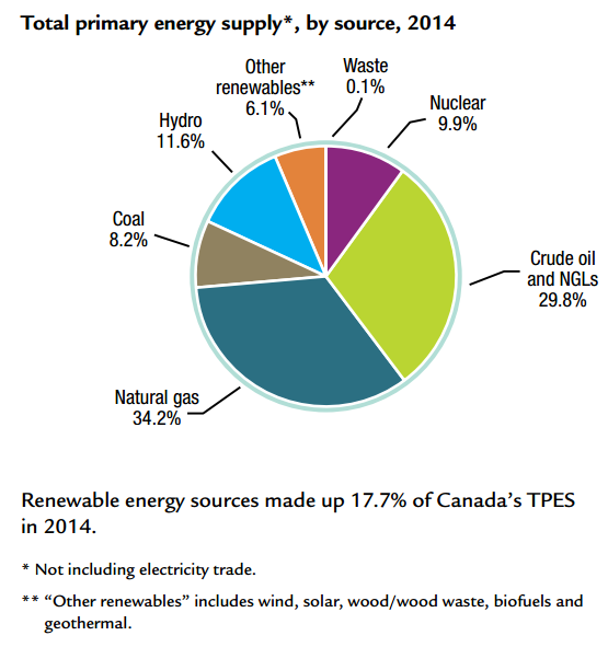 Canada's current energy mix-1.png