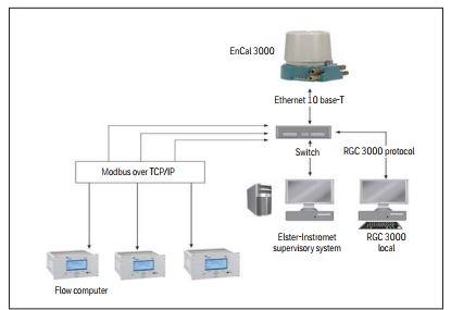 Encal - RGC 3000 software