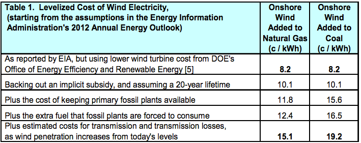 Levelized cost of wind electricity