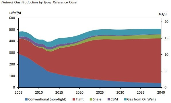 Nat gas production by type