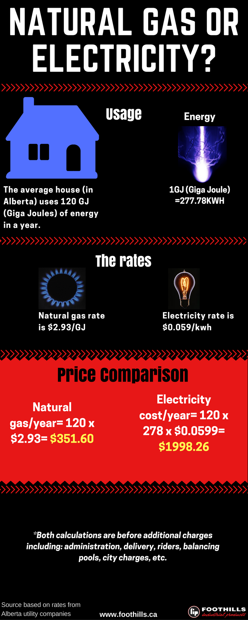 Nat gas vs electricity infographic.png