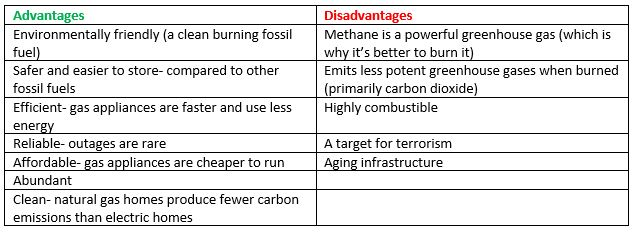 Pros and cons to nat gas