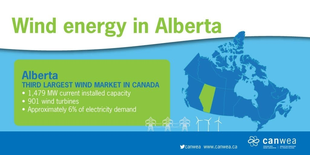 wind energy in Alberta